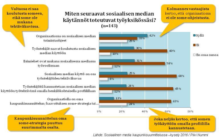 Sosiaalisen median käytännöissä on kehitettävää, kertovat kyselytutkimukseni tulokset. Lähde: Sosiaalinen media kaupunkisuunnittelussa 2016 -kyselytutkimus / Pilvi Nummi