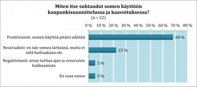 Kaavio: Miten itse suhtaudut somen käyttöön kaupunkisuunnittelussa ja kaavoituksessa? Positiivisesti 68 %, neutraalisti 22 %, negatiivisesti 5 %, en osaa sanoa 5 %.