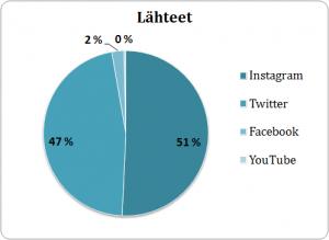 Kalasatama-analyysissa tärkeimmät some-kanavat olivat Instagram (51%) ja Twitter (47%).