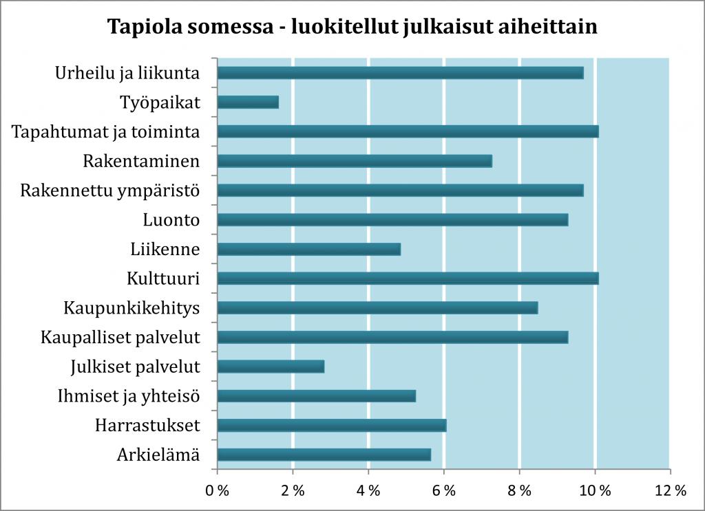 Kaavio Tapiolan some-datan luokittelusta