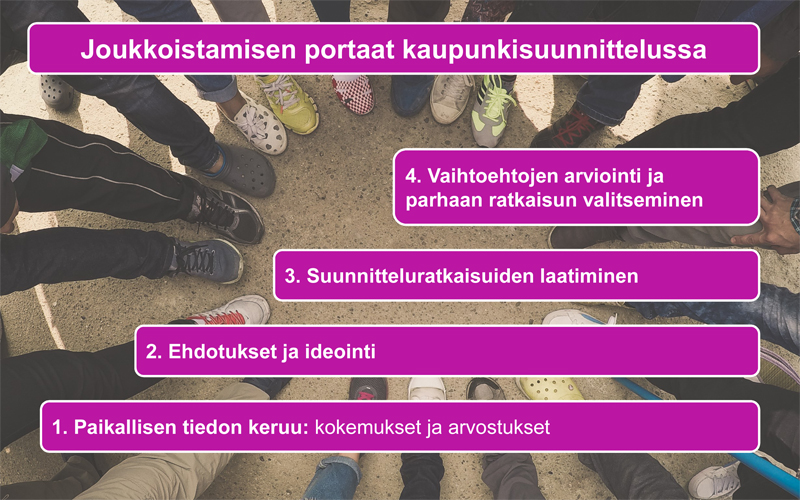 Joukkoistamisen portaat